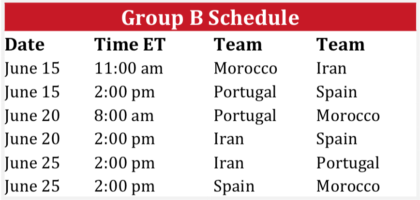 World Cup 2018 Group B Schedule