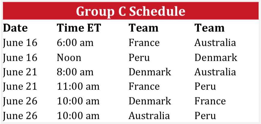 World Cup 2018 Group C Schedule