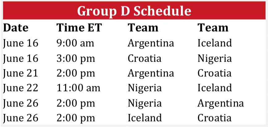 World Cup 2018 Group D Schedule